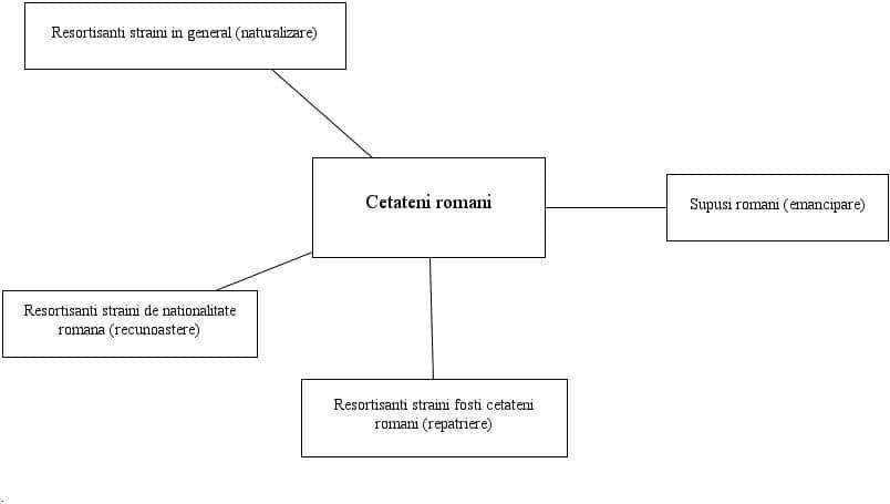 cetateni romani